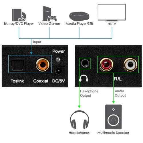تبدیل صدا دیجیتال اپتیکال به آنالوگ AUX-RCA